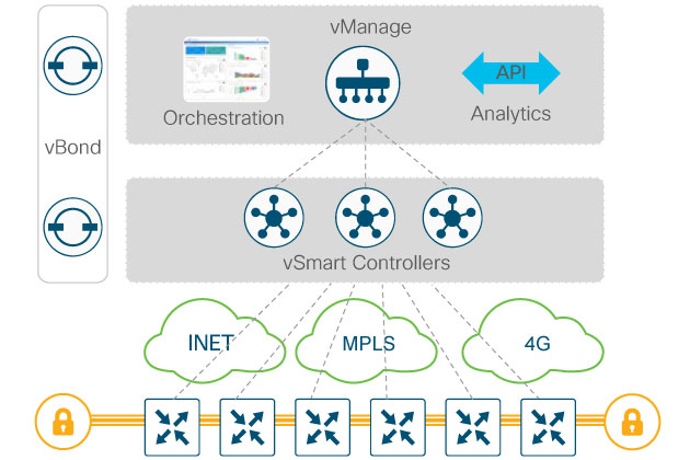 Cisco Sd Wan The Answer Is 101010