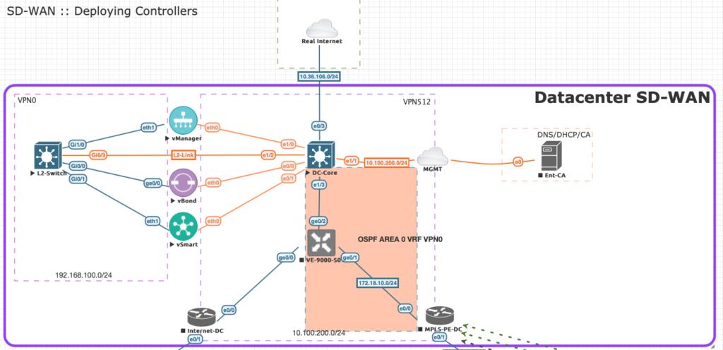 """SD-WAN :  : Deploying Controllers  VPN512  AREA o vdF vp""""o  Datacenter SD-WAN  192, 16B,"""