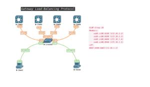 CCIE EI Notes FHRP :: GLBP IPv4